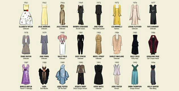 歴代のオスカー女優の着用ドレスをイラスト化。ファッショントレンドの歴史を振り返ることもできそうですね。