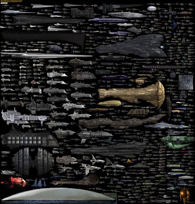 巨大な宇宙船のサイズを比較したワンシート spaceship size comparison
